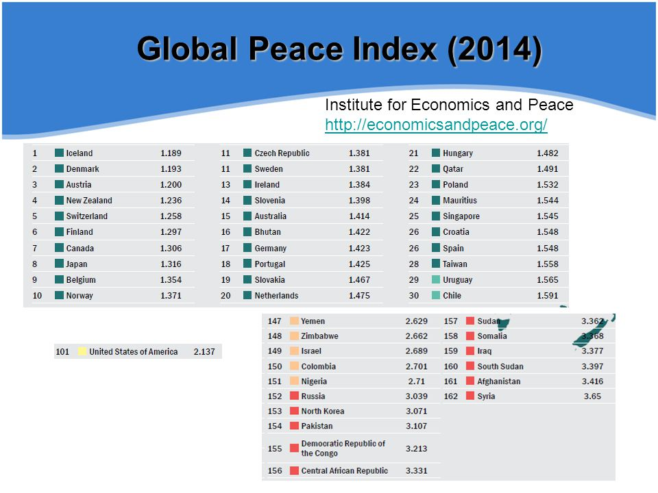 Global Peace Index (2014) Institute for Economics and Peace