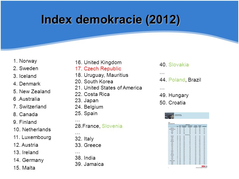 Index demokracie (2012) 1. Norway 16. United Kingdom 2. Sweden