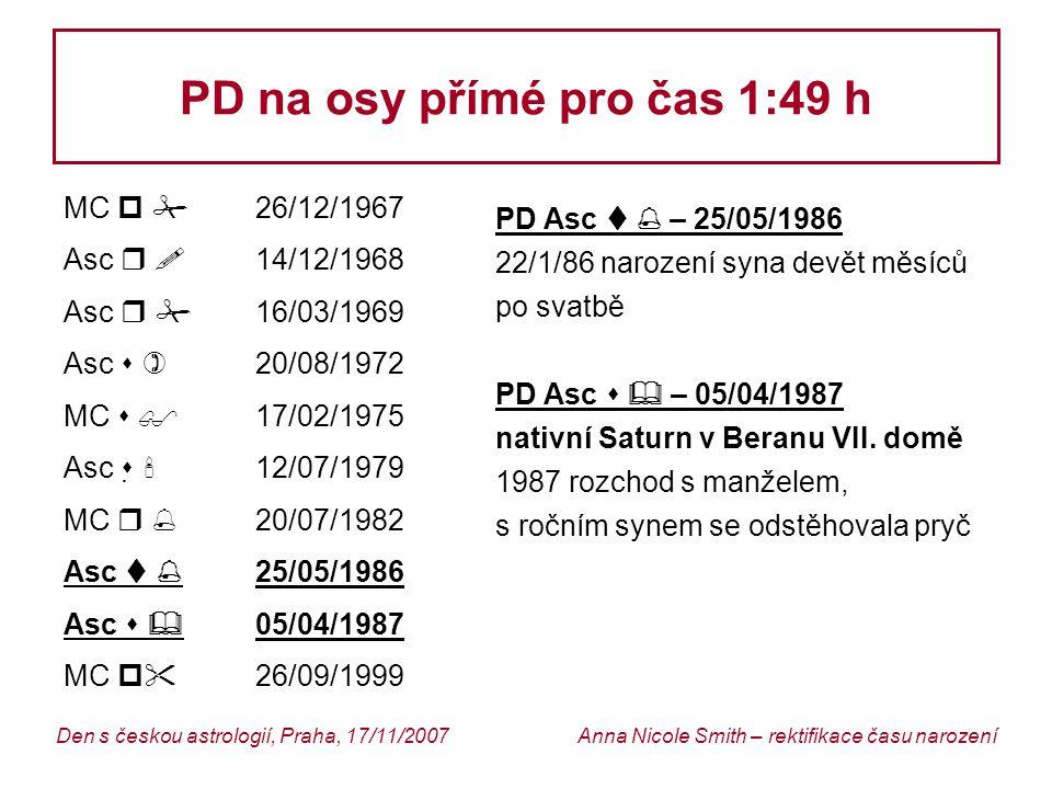 PD na osy přímé pro čas 1:49 h