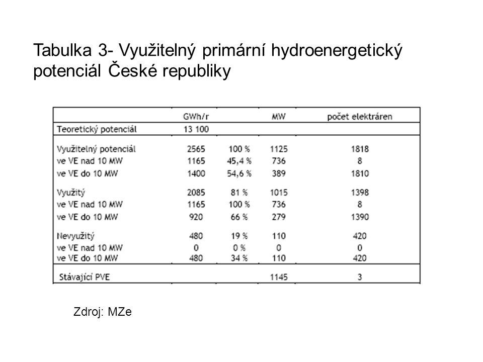 Tabulka 3- Využitelný primární hydroenergetický potenciál České republiky