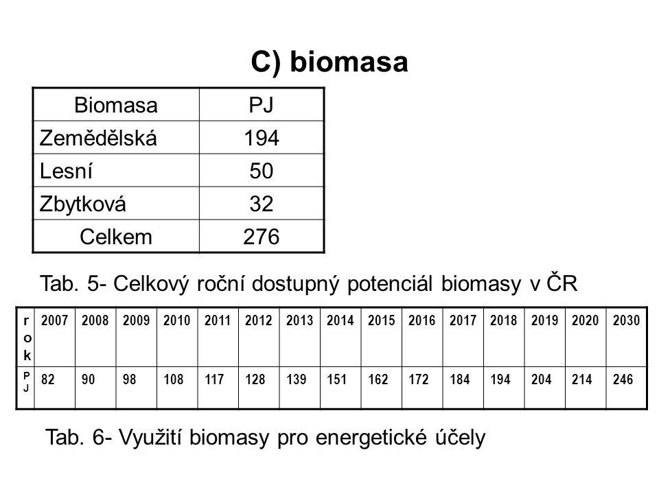 C) biomasa Biomasa PJ Zemědělská 194 Lesní 50 Zbytková 32 Celkem 276