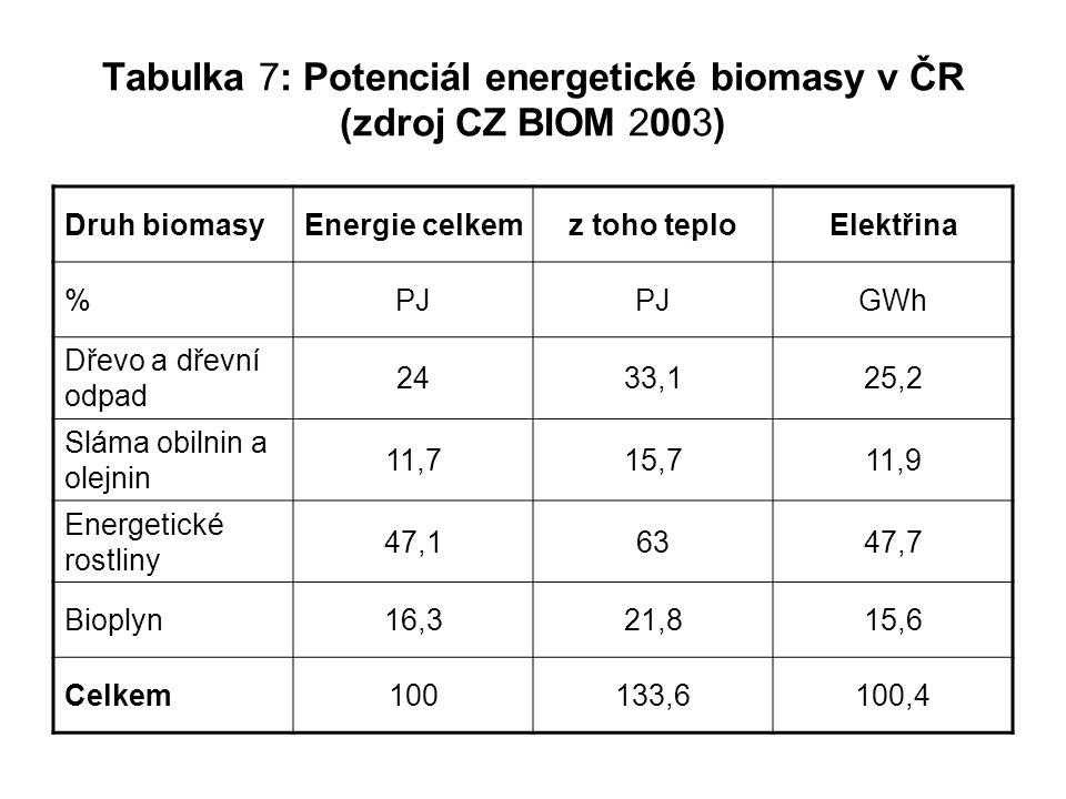Tabulka 7: Potenciál energetické biomasy v ČR (zdroj CZ BIOM 2003)