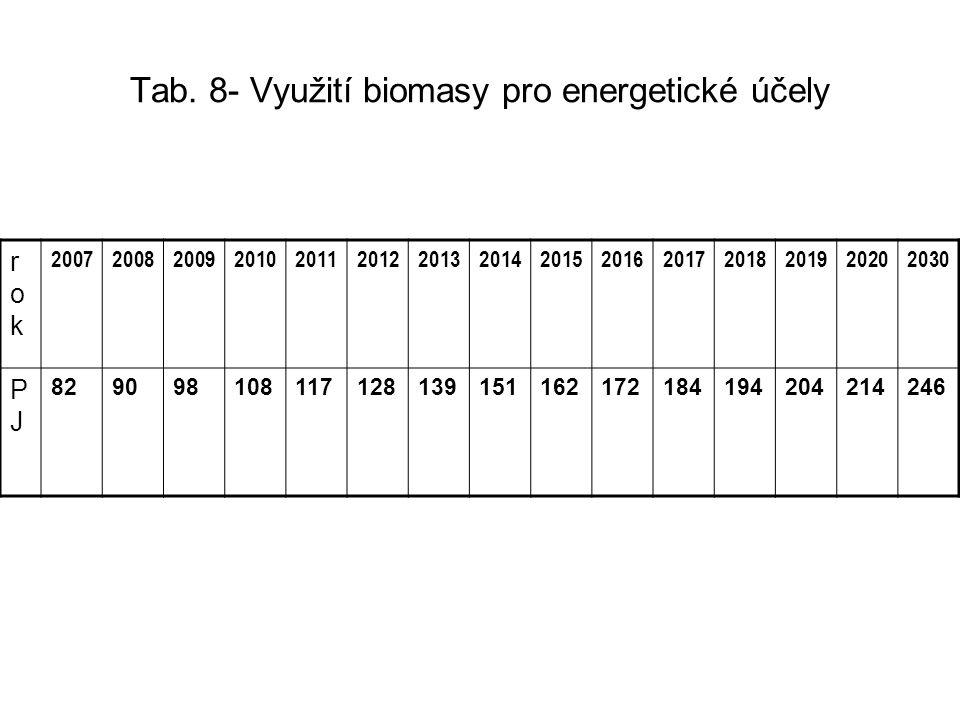 Tab. 8- Využití biomasy pro energetické účely