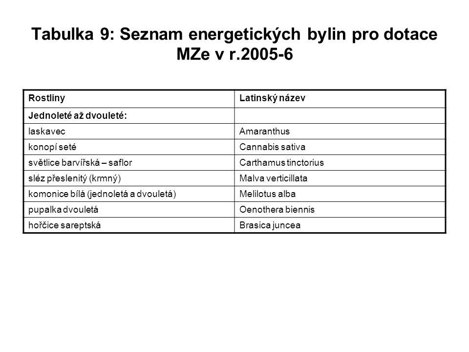 Tabulka 9: Seznam energetických bylin pro dotace MZe v r.2005-6