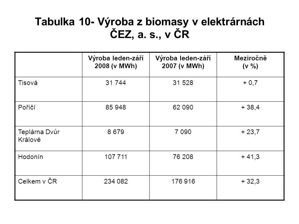Tabulka 10- Výroba z biomasy v elektrárnách ČEZ, a. s., v ČR