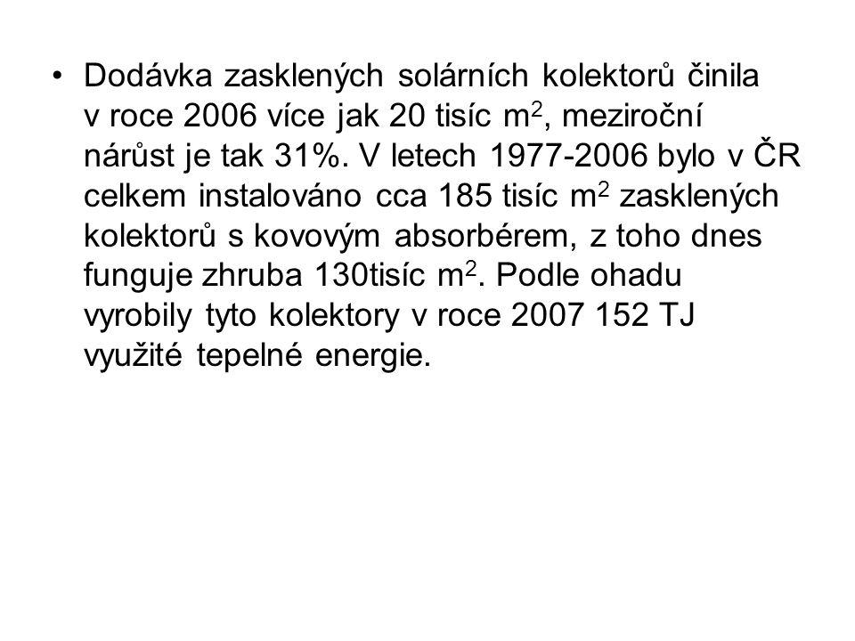 Dodávka zasklených solárních kolektorů činila v roce 2006 více jak 20 tisíc m2, meziroční nárůst je tak 31%.