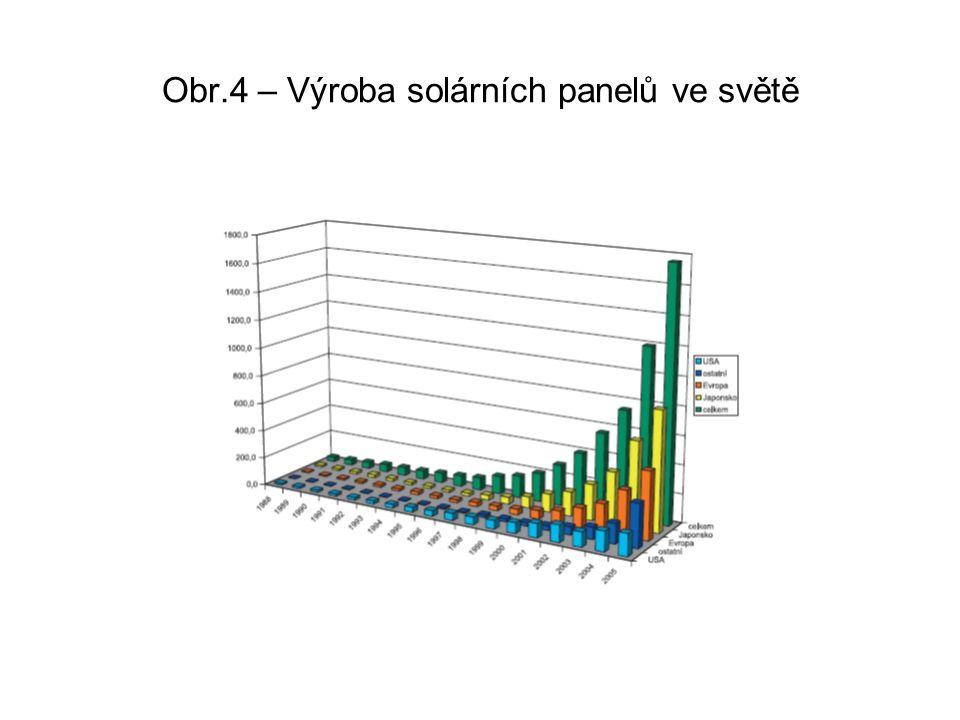 Obr.4 – Výroba solárních panelů ve světě