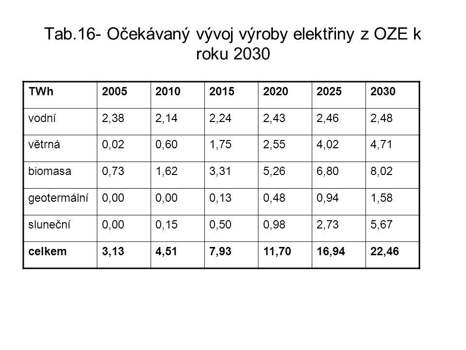 Tab.16- Očekávaný vývoj výroby elektřiny z OZE k roku 2030