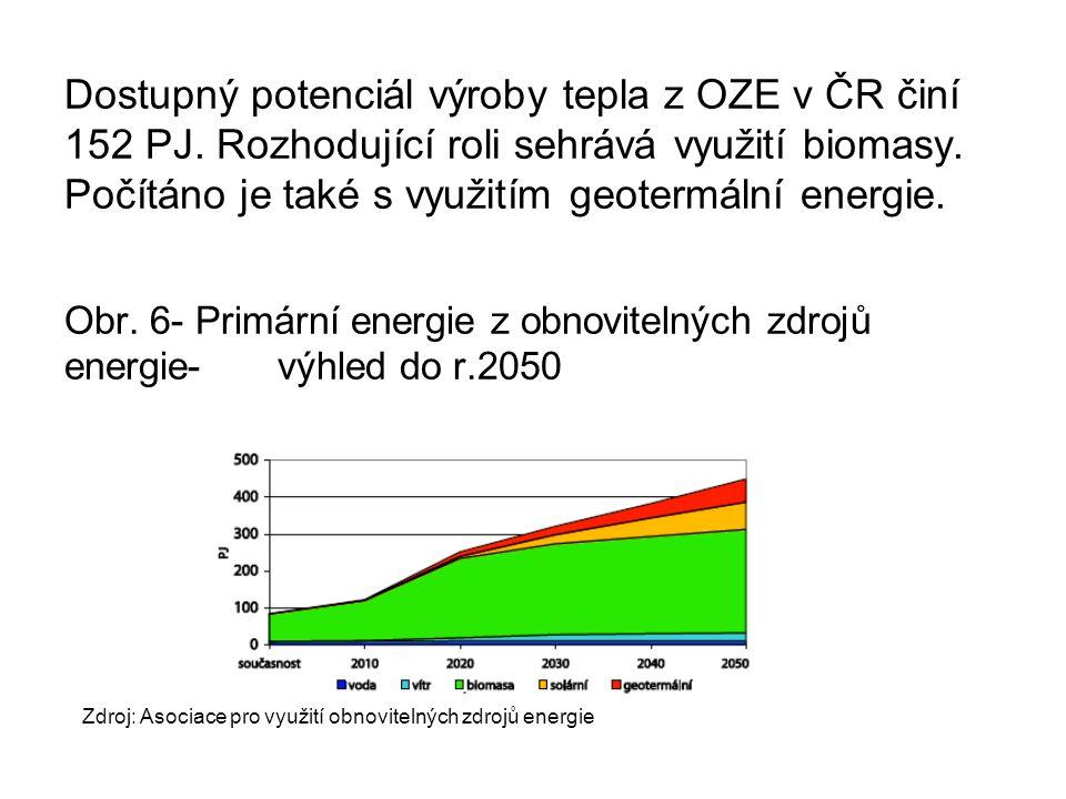 Dostupný potenciál výroby tepla z OZE v ČR činí 152 PJ