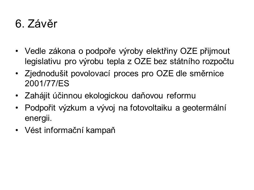 6. Závěr Vedle zákona o podpoře výroby elektřiny OZE přijmout legislativu pro výrobu tepla z OZE bez státního rozpočtu.
