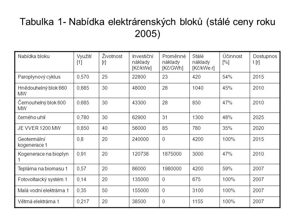 Tabulka 1- Nabídka elektrárenských bloků (stálé ceny roku 2005)