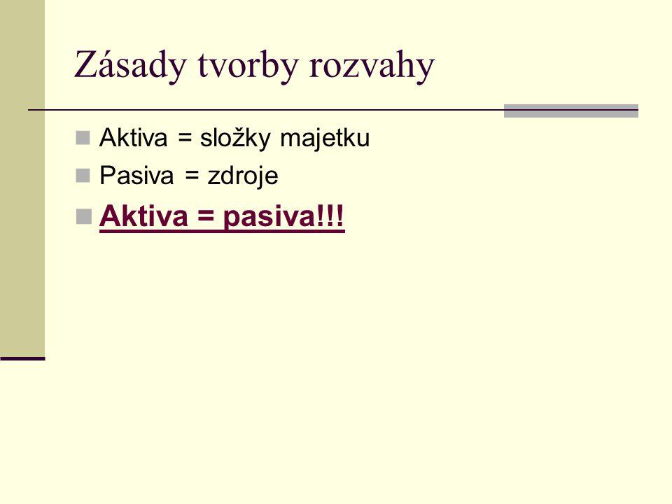 Zásady tvorby rozvahy Aktiva = pasiva!!! Aktiva = složky majetku