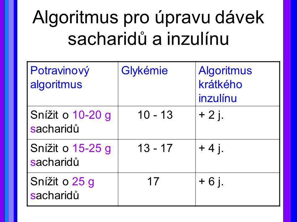 Algoritmus pro úpravu dávek sacharidů a inzulínu