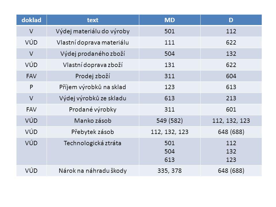 Výdej materiálu do výroby 501 112 VÚD Vlastní doprava materiálu 111