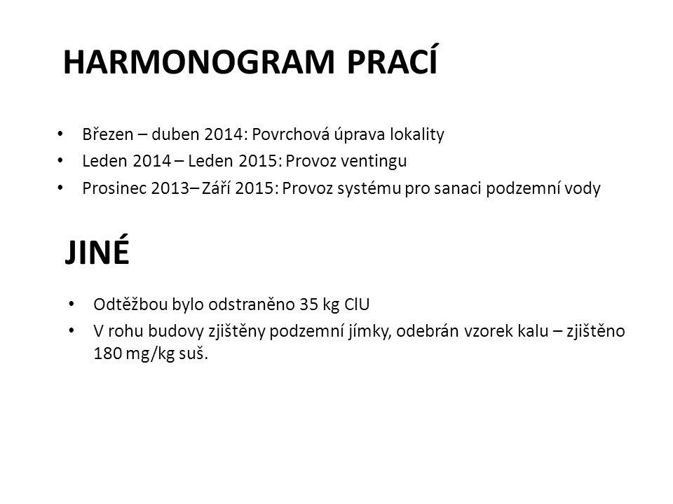 Harmonogram prací Jiné Březen – duben 2014: Povrchová úprava lokality