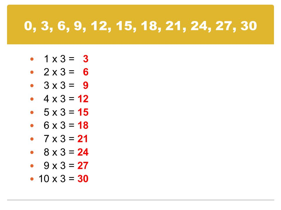 0, 3, 6, 9, 12, 15, 18, 21, 24, 27, 30 1 x 3 = 3. 2 x 3 = 6. 3 x 3 = 9. 4 x 3 = 12. 5 x 3 = 15.
