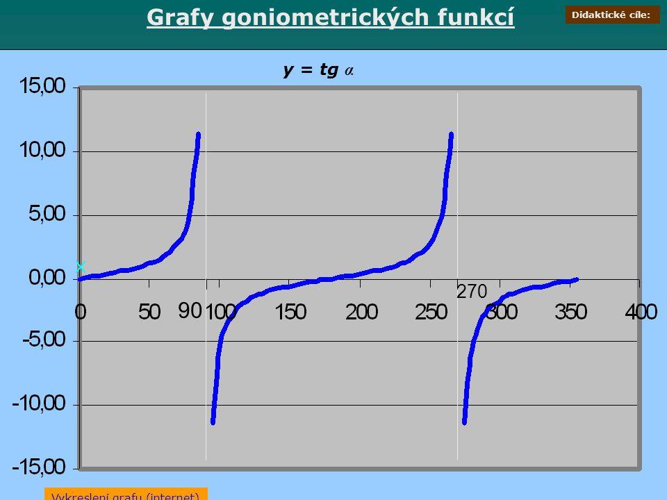 Grafy goniometrických funkcí