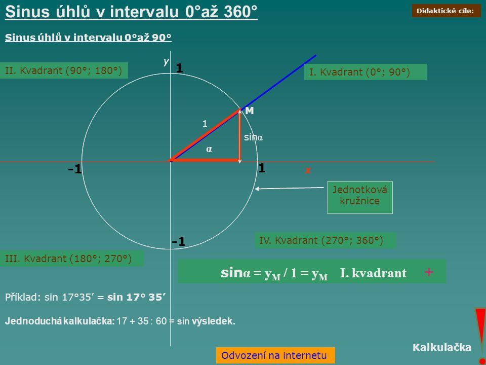 Sinus úhlů v intervalu 0°až 360°
