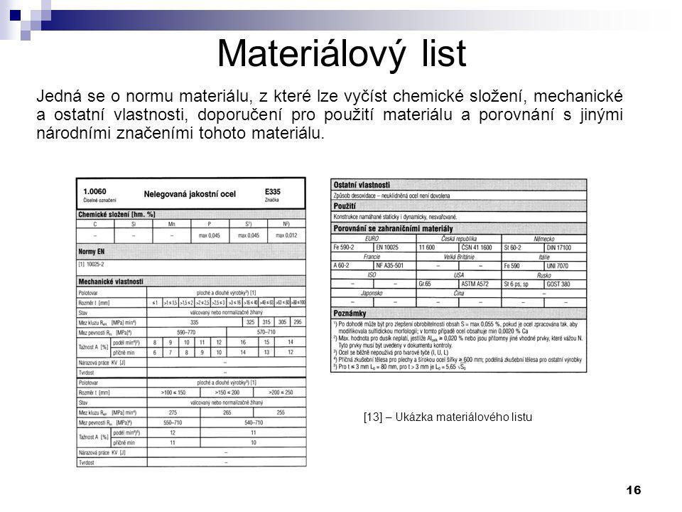 Materiálový list