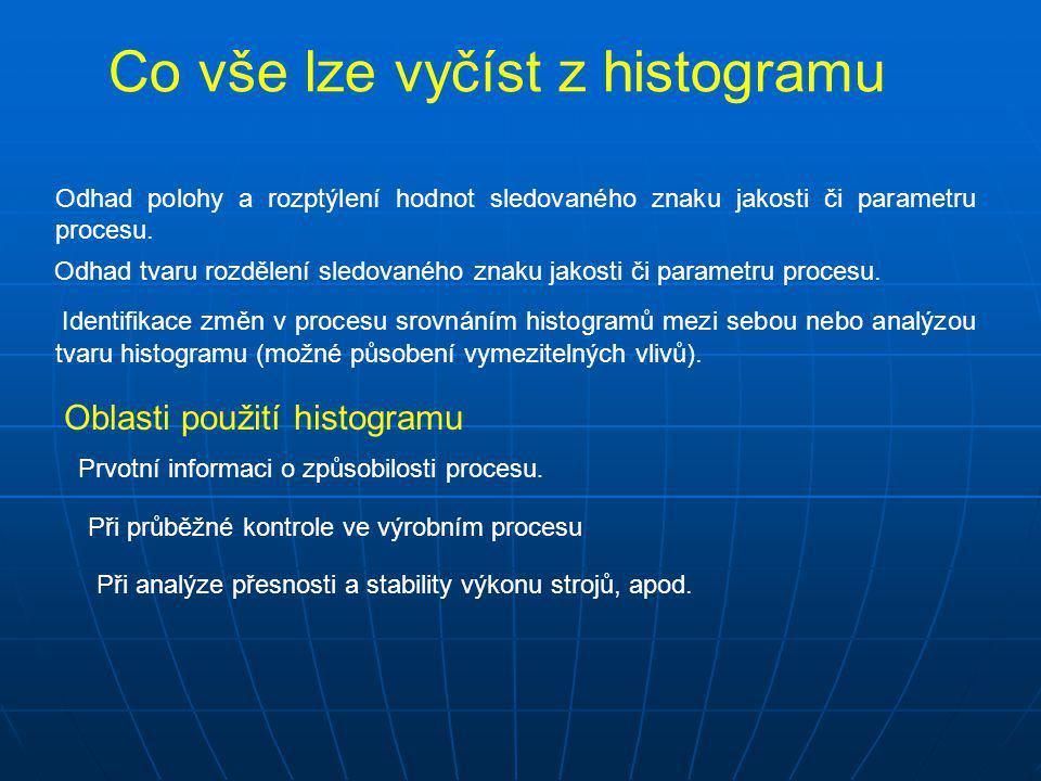 Co vše lze vyčíst z histogramu