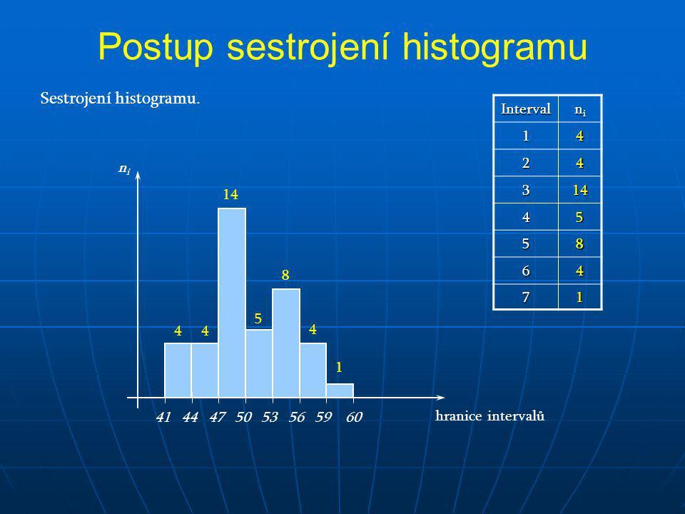 Postup sestrojení histogramu