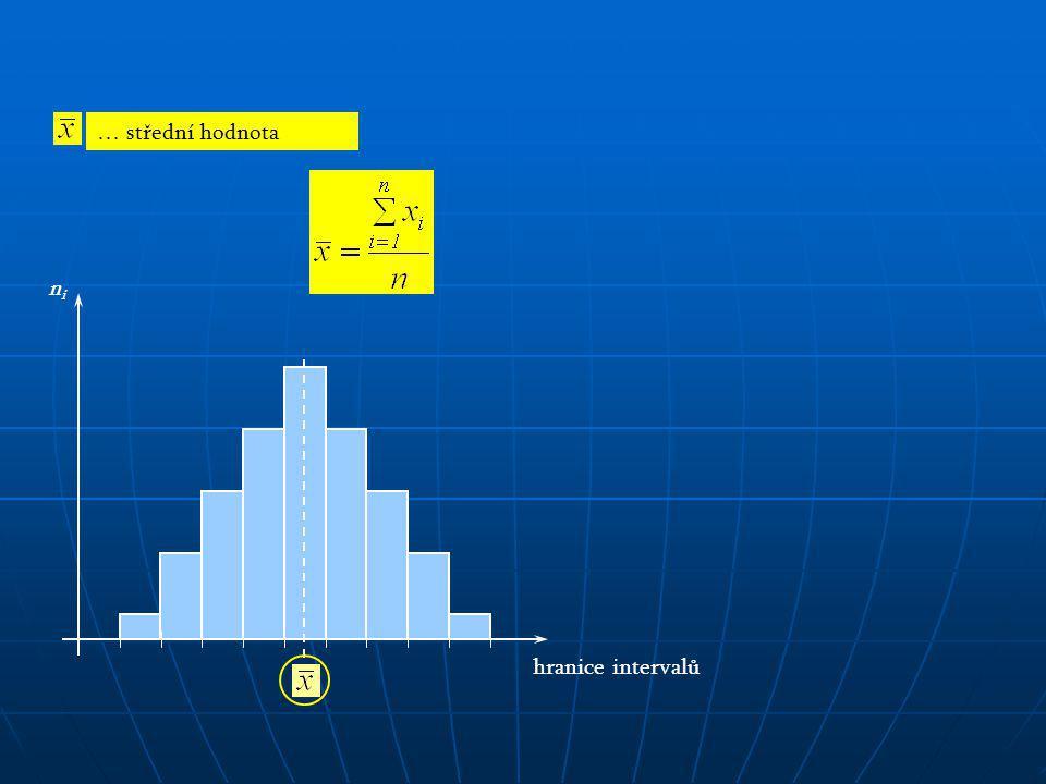 … střední hodnota hranice intervalů ni