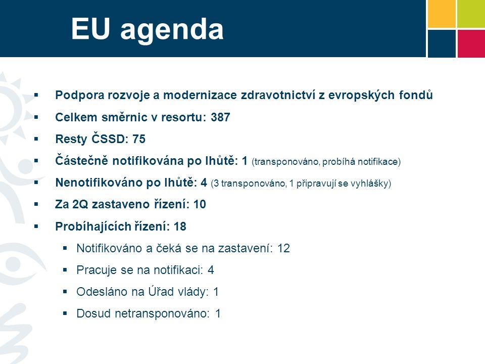 EU agenda Podpora rozvoje a modernizace zdravotnictví z evropských fondů. Celkem směrnic v resortu: 387.