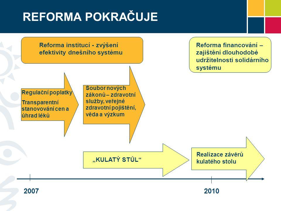 REFORMA POKRAČUJE Reforma institucí - zvýšení efektivity dnešního systému. Reforma financování – zajištění dlouhodobé.