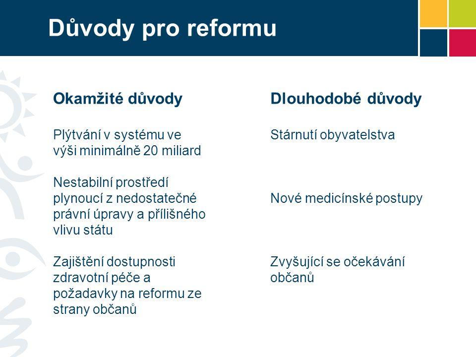 Důvody pro reformu Okamžité důvody Dlouhodobé důvody