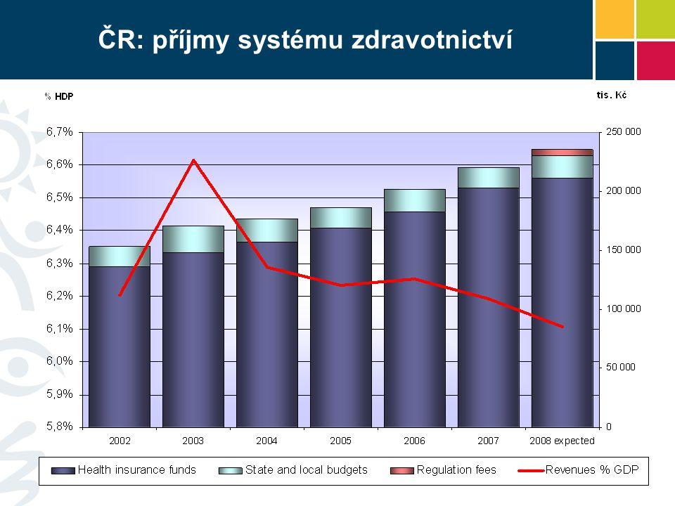 ČR: příjmy systému zdravotnictví
