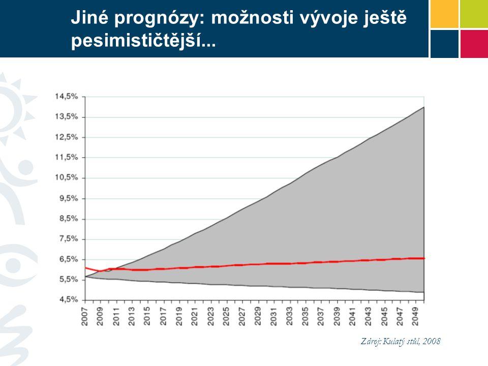 Jiné prognózy: možnosti vývoje ještě pesimističtější...
