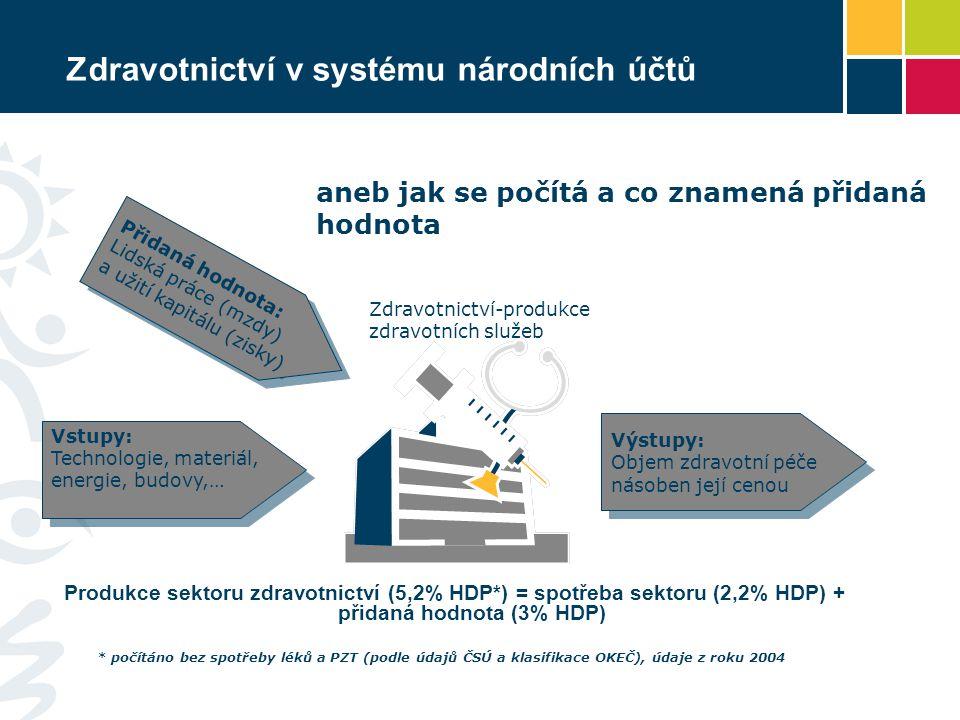 Zdravotnictví v systému národních účtů