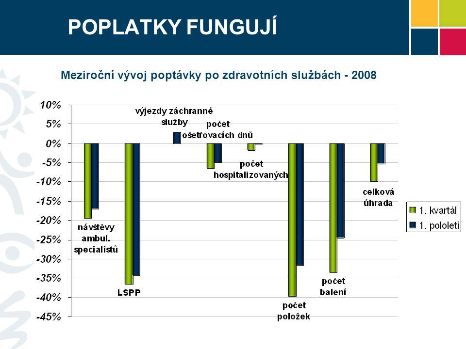 POPLATKY FUNGUJÍ Meziroční vývoj poptávky po zdravotních službách - 2008.