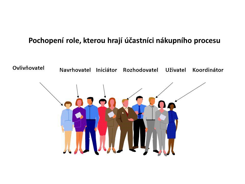Pochopení role, kterou hrají účastníci nákupního procesu