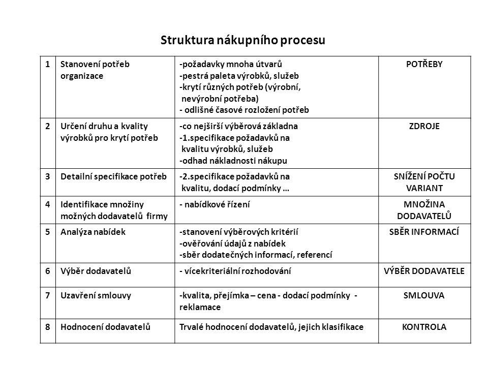 Struktura nákupního procesu