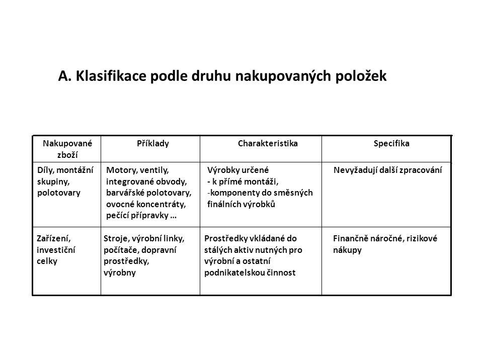 A. Klasifikace podle druhu nakupovaných položek
