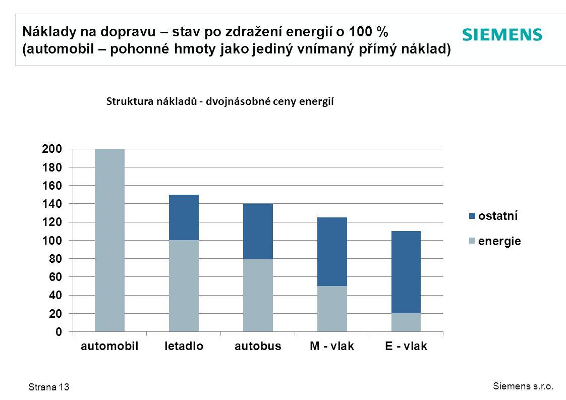 Náklady na dopravu – stav po zdražení energií o 100 % (automobil – pohonné hmoty jako jediný vnímaný přímý náklad)