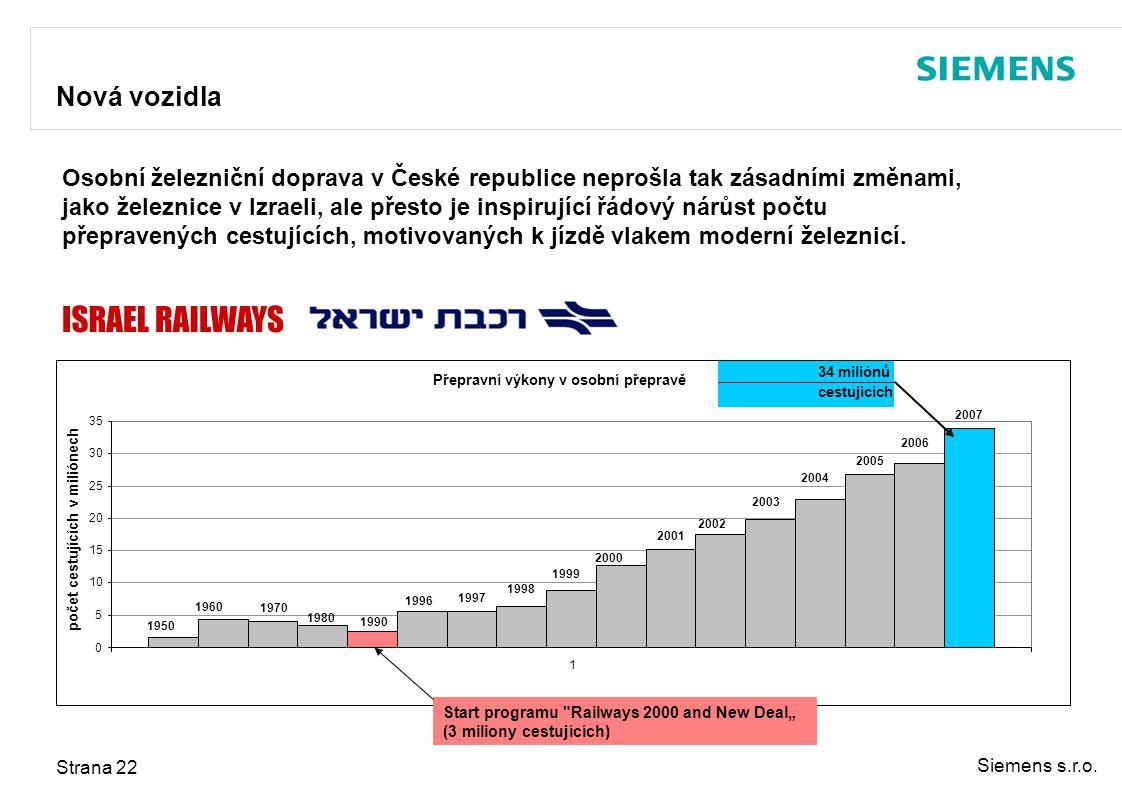 Nová vozidla Osobní železniční doprava v České republice neprošla tak zásadními změnami,