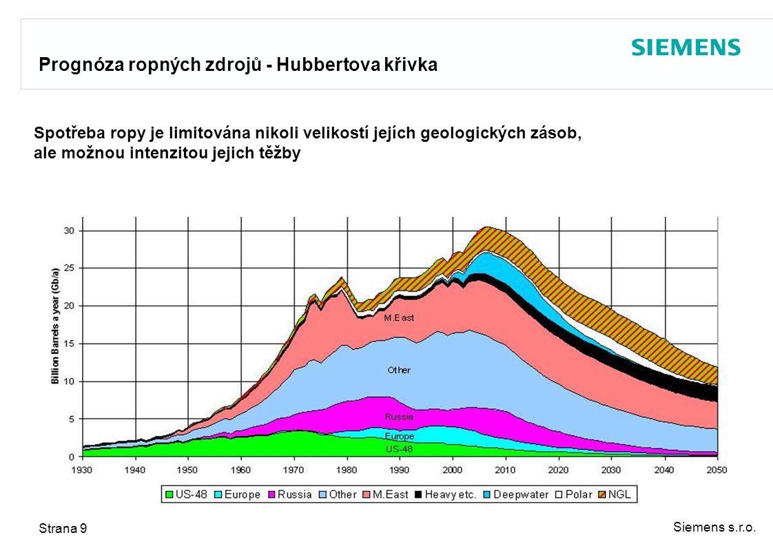 Prognóza ropných zdrojů - Hubbertova křivka