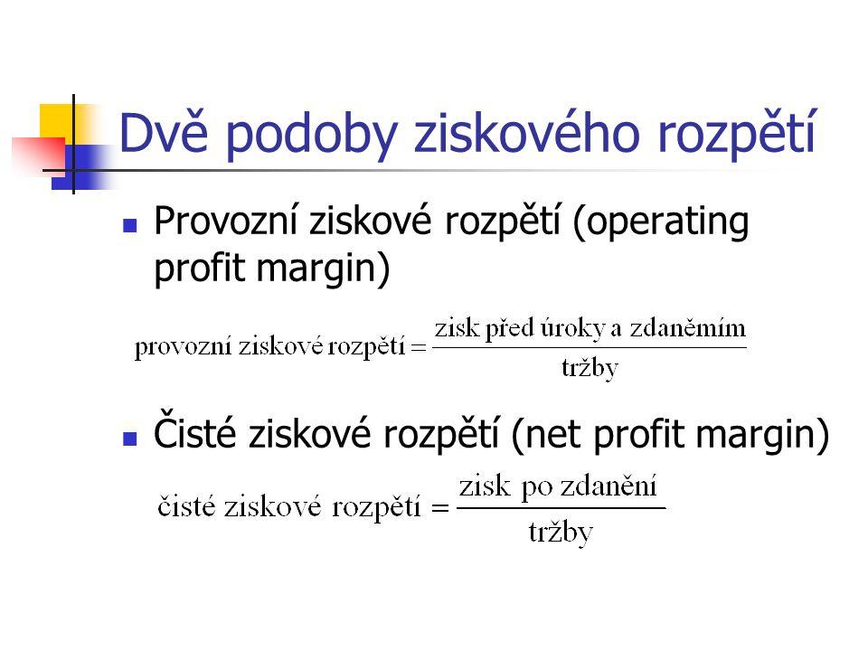 Dvě podoby ziskového rozpětí
