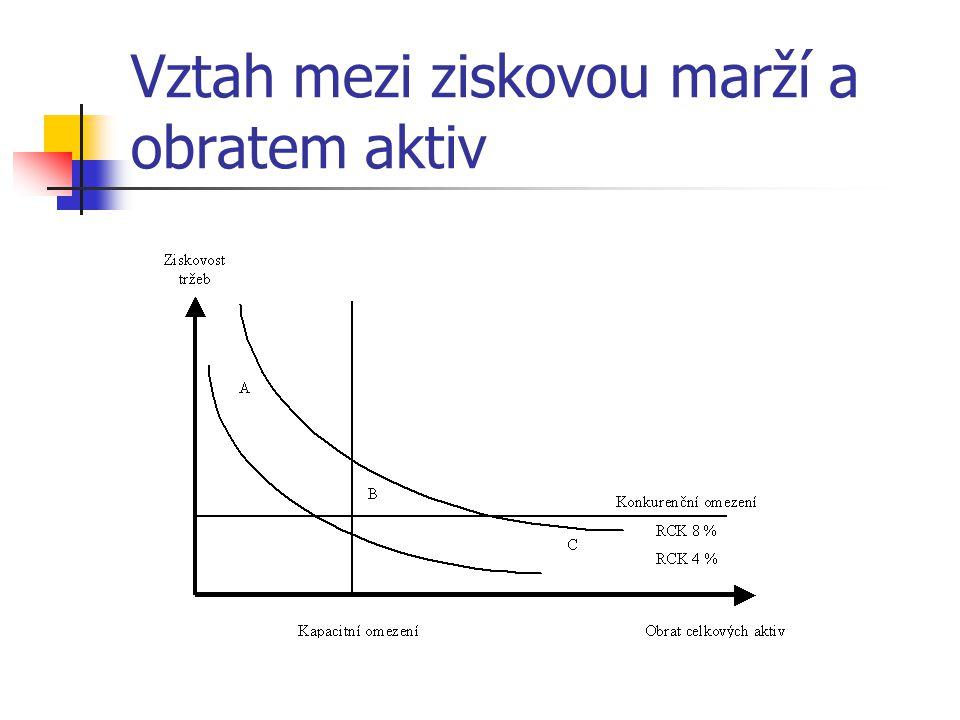 Vztah mezi ziskovou marží a obratem aktiv