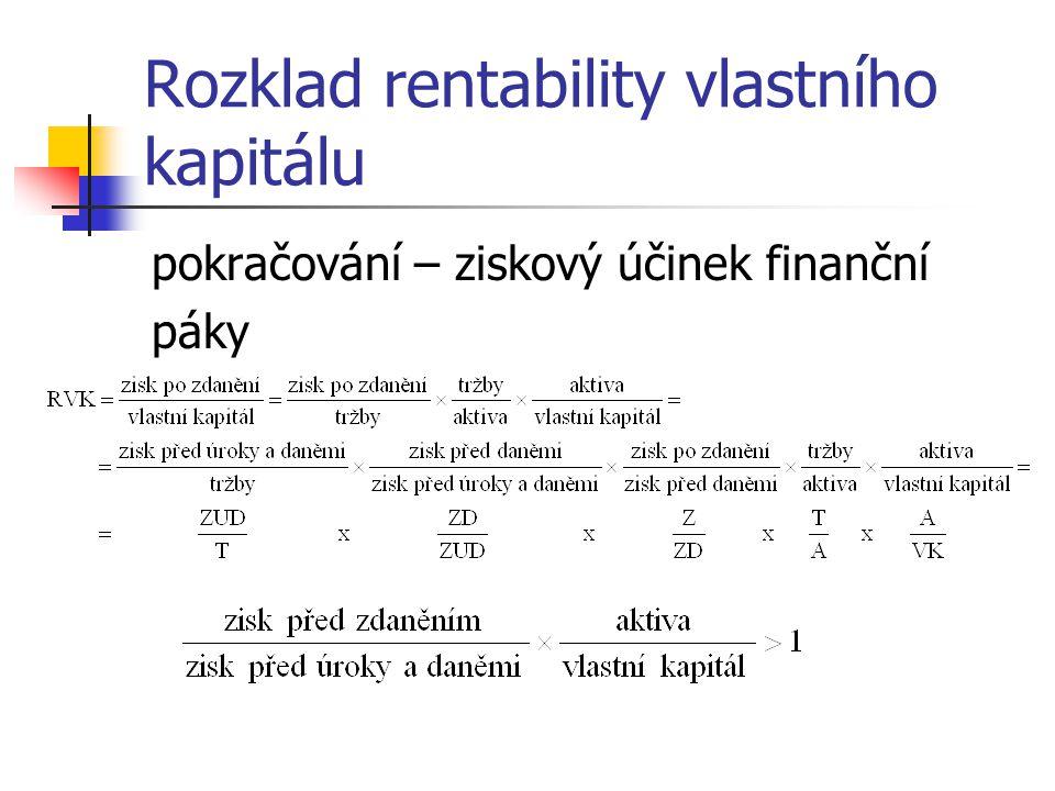 Rozklad rentability vlastního kapitálu