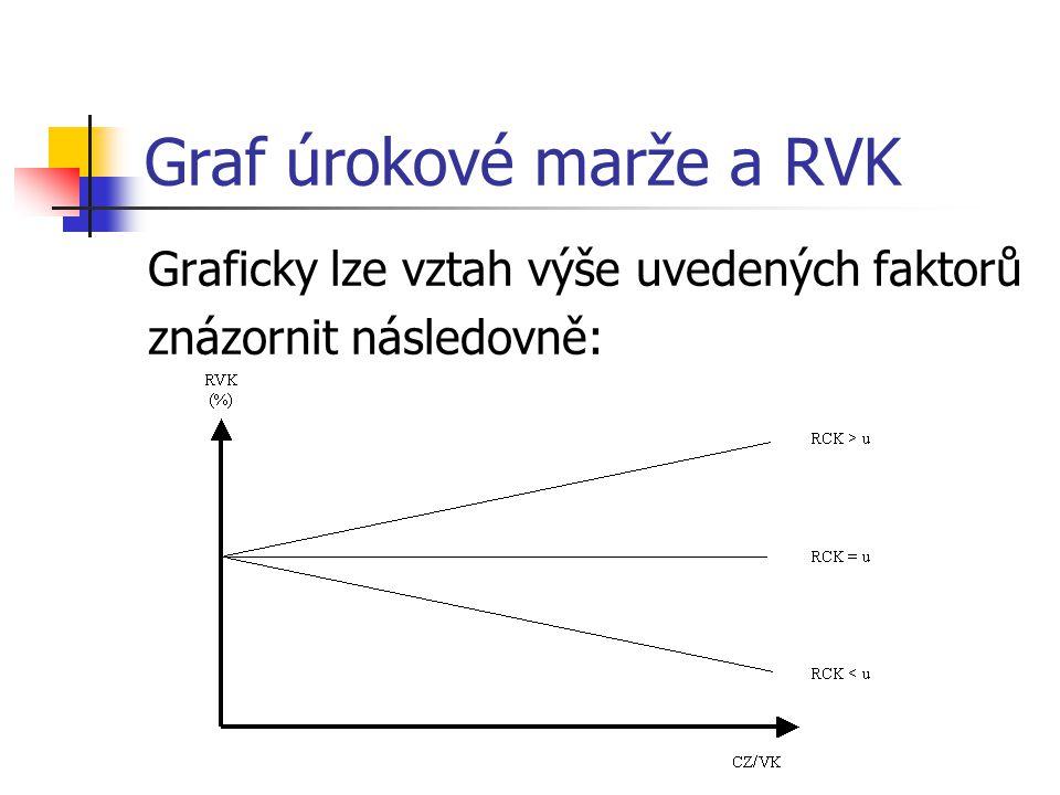 Graf úrokové marže a RVK