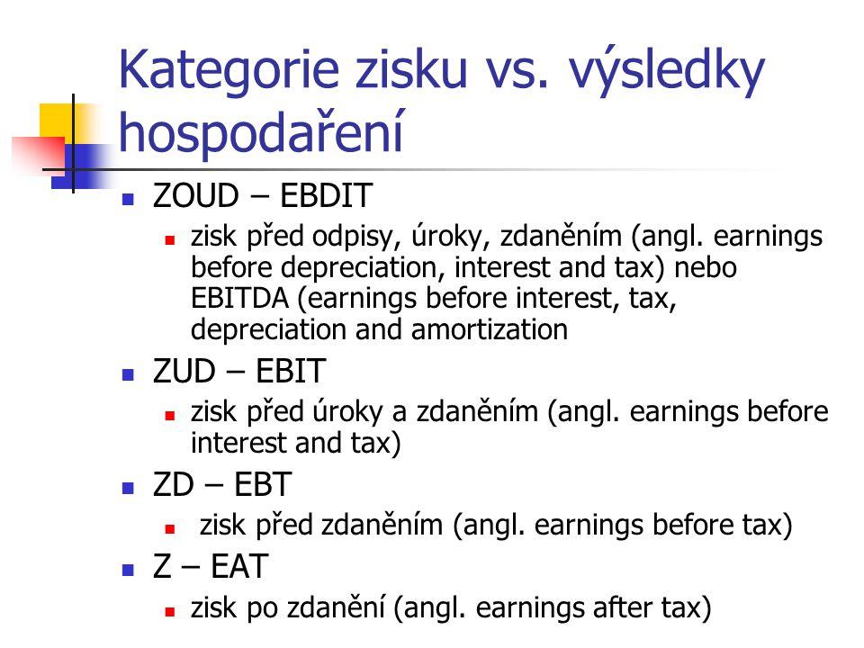 Kategorie zisku vs. výsledky hospodaření