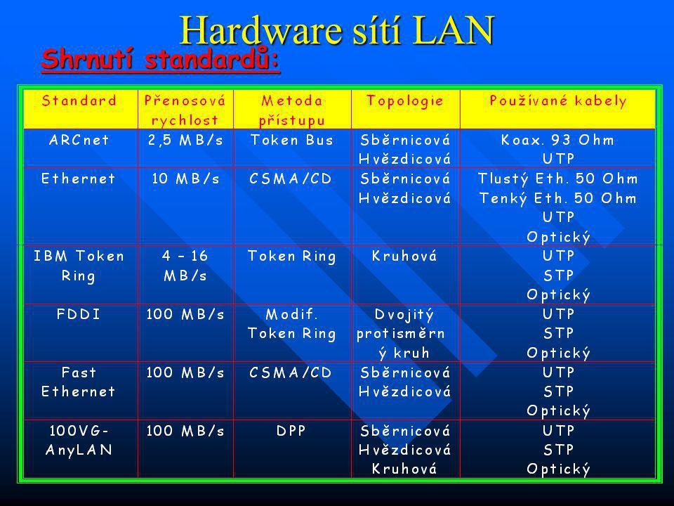 Hardware sítí LAN Shrnutí standardů: