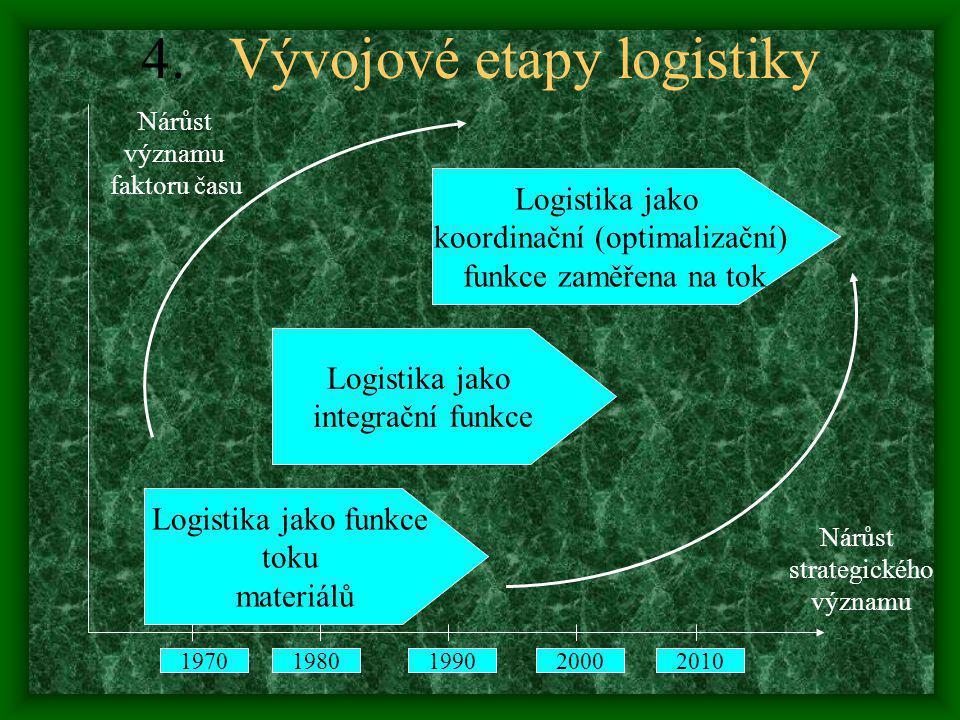 Vývojové etapy logistiky