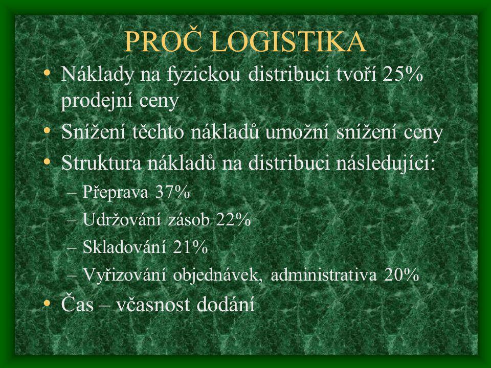 PROČ LOGISTIKA Náklady na fyzickou distribuci tvoří 25% prodejní ceny