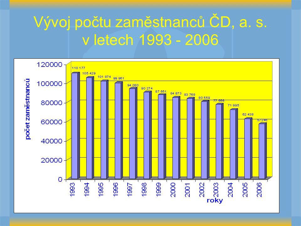 Vývoj počtu zaměstnanců ČD, a. s. v letech 1993 - 2006
