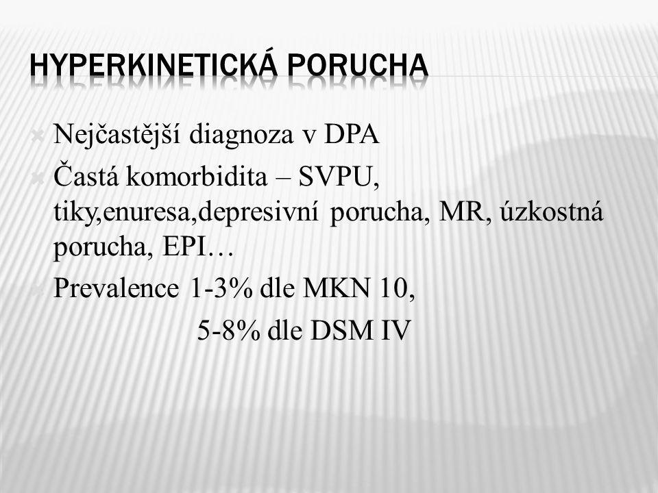Hyperkinetická porucha