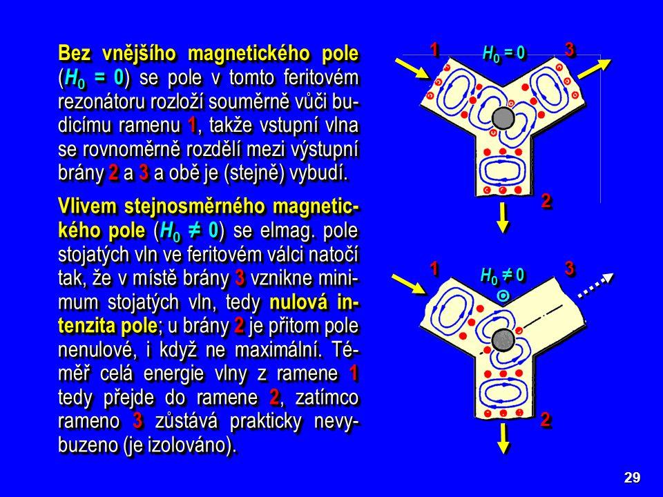 Bez vnějšího magnetického pole (H0 = 0) se pole v tomto feritovém rezonátoru rozloží souměrně vůči bu-dicímu ramenu 1, takže vstupní vlna se rovnoměrně rozdělí mezi výstupní brány 2 a 3 a obě je (stejně) vybudí.